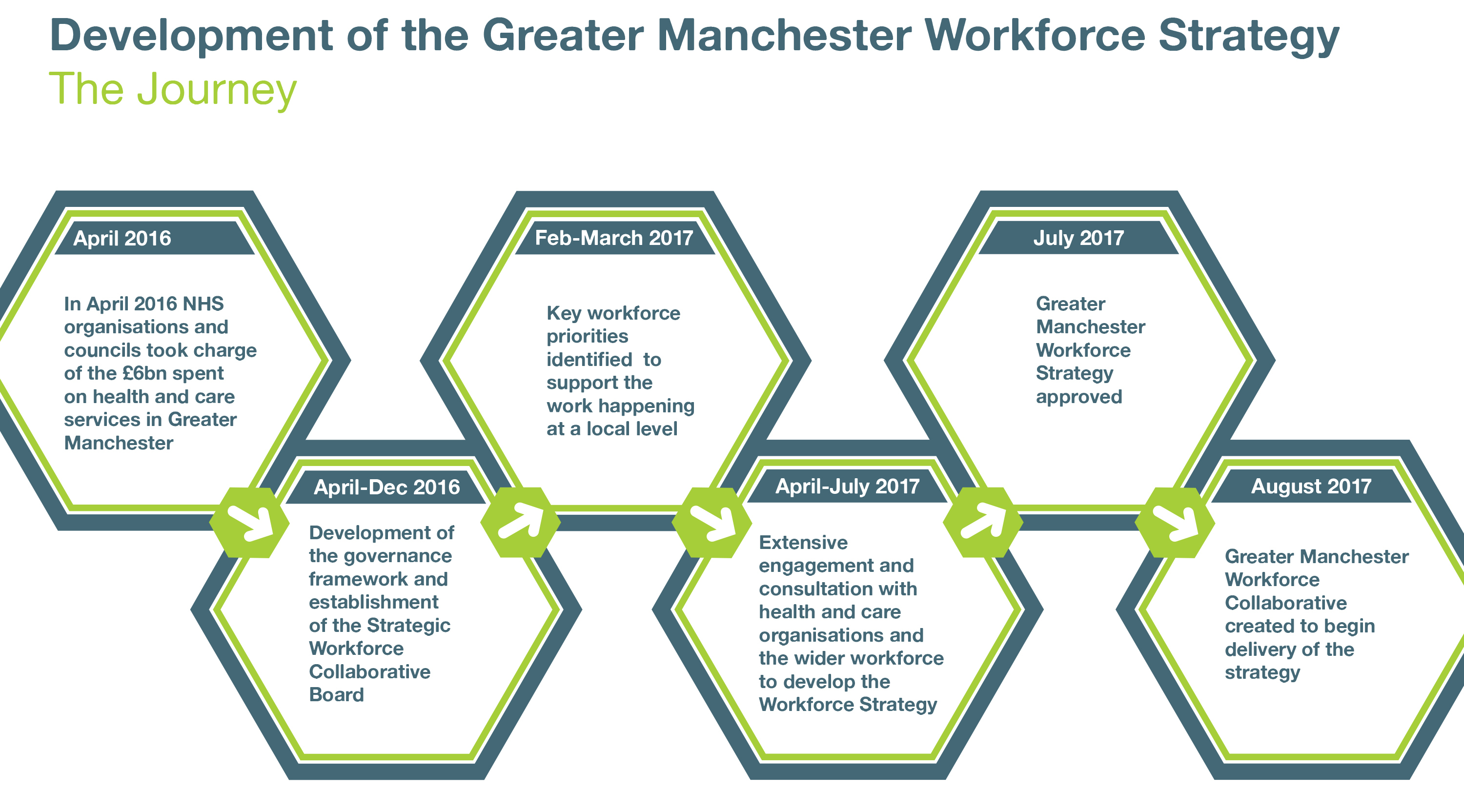 Development of the Greater Manchester Workforce Strategy - The Journey